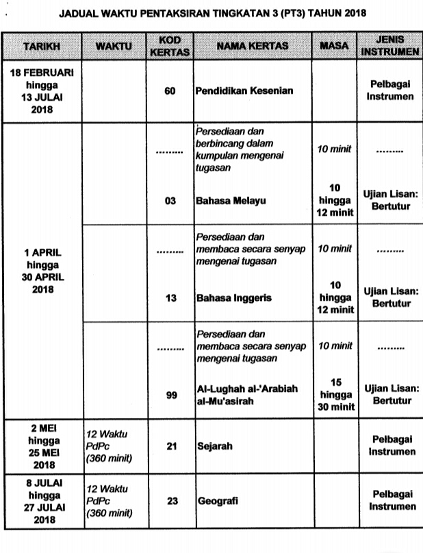 Jadual Waktu Pentaksiran Tingkatan 3 Pt3 2020