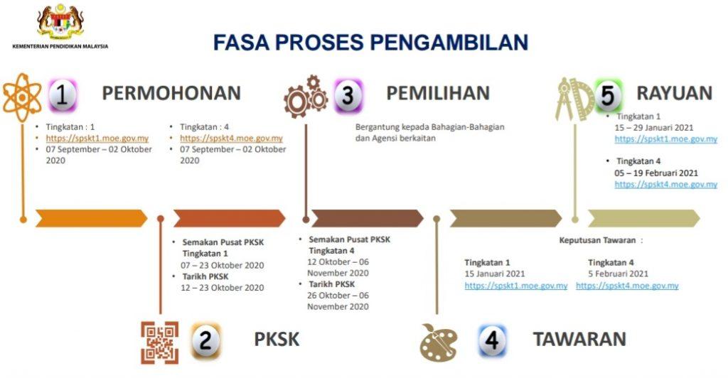 Permohonan Kemasukan Sekolah Khusus 2021 Tingkatan 1 & 4 Online (PKSK)