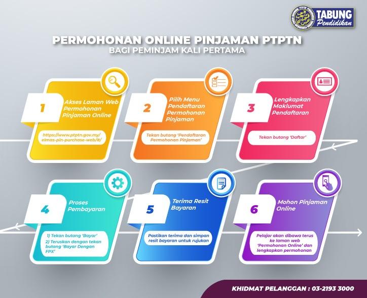 Panduan Permohonan Pinjaman PTPTN 2020 Online (Borang)